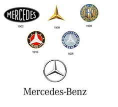 HISTORY OF 10 FAMOUS BRAND LOGOS THROUGH THE YEAR