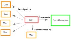 This pictures shows how users are granted rights to a stored procedure through a role: a role is assigned to users, and the role is granted rights to the stored procedure.