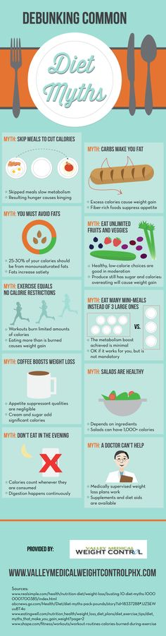 DIET MYTHS INFOGRAPHICS - http://www.topchoicesupplements.com