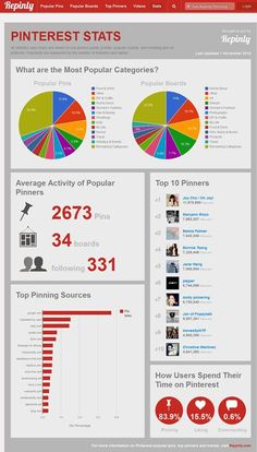 Repinly  To get more info on most popular pins, boards and pinners, Repinly is your go-to source. I see this as a reference to discover how people normally behave around Pinterest and which types of content they are most interested in general. A quick glance at the Pinterest statistics will give you an idea how people are using Pinterest: