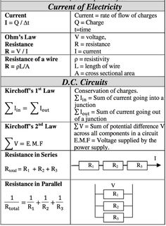 Equations for Current and D. A Level Physics, Learn Physics, Physics Lessons, Gcse Physics, Physics Concepts, Basic Physics, Physics Formulas, Physics Notes, Physics And Mathematics