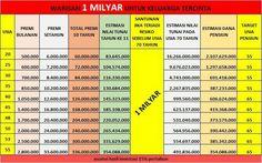 1 MILYAR utk keluarga tercinta   Uang uang adalah salah satu WARISAN yang dapat kita rencanakan utk keluarga tercinta JIKA resiko kematian memanggil..   Sudahkah warisan ini kita persiapkan ???   Usia muda.. Resiko rendah.. Premi lebih murah..   Hubungi saya segera..   #IamPrudential  #asuransijiwa  #prudentialindonesia