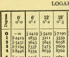 """Log tables, 1942. This is from my mother's book """"Four-figure Mathematical Tables""""—still printed in old-style figures."""