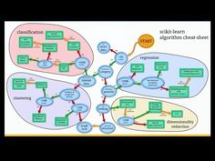 Multi-label Classification with scikit-learn - YouTube
