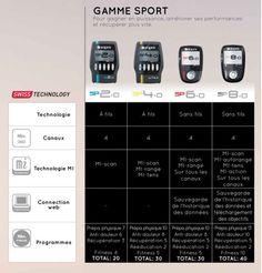 choisir son électrostimulateur sport compex
