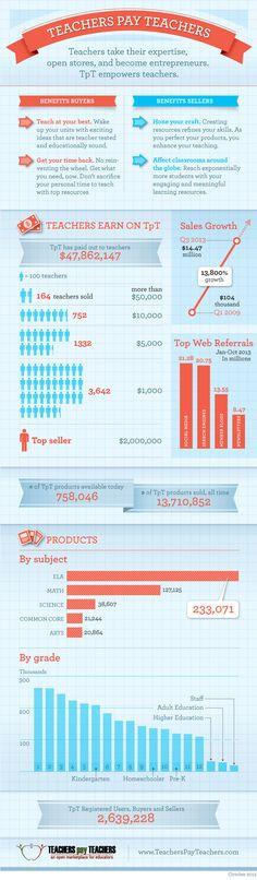 TpT (Teachers pay Teachers) by the Numbers