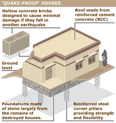 Earthquake Proof House >> 18 Best Earthquake Proof Structure Images Earthquake Proof