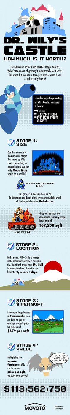 How Much is Dr. Wily's Castle Worth?