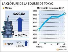 La Bourse de Tokyo finit en hausse de 0,87% - http://www.andlil.com/la-bourse-de-tokyo-finit-en-hausse-de-087-8597.html