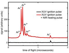 Ion charge spectra measured from argon nanoparticles