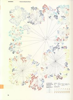 Literary Organism Poster by STEFANIE POSAVEC: Each chapter has its own blossom, in which each paragraph and line have their ownpetals.