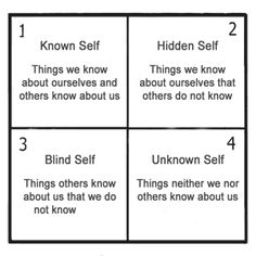 interpersonal communication in the blind side As with all other types of communication, increasing your competence regarding self-disclosure can have many positive effects so what is the johari window can be applied to a variety of interpersonal interactions in order to help us understand what parts of ourselves are open, hidden, blind, and unknown to help.