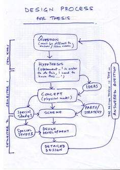 Design Thesis Process Diagram - 2nd Edition