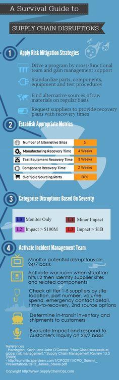 111 best content supply chains images project management supply rh pinterest com