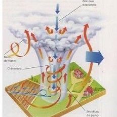 Hoe ontstaat een tornado? Hoe kan een tornado zich ontwikkelen? Aan welke noodzakelijke voorwaarden moet aan voldaan worden eer een tornado kan ontstaan? Wat is een supercel? Ontstaan tornado´s tijdens zwaar onweer?