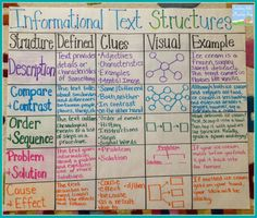Informational text structures - 36 Awesome Anchor Charts for Teaching Writing – Informational text structures Reading Lessons, Reading Skills, Math Lessons, Reading Charts, Reading Strategies, Thinking Maps, Writing Anchor Charts, Sequencing Anchor Chart, 4th Grade Reading