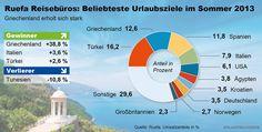 Beliebteste Urlaubsziele in Sommer 2013 - when talking about Urlaub/Ferien