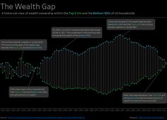 In recent decades, wealth inequality between the top 0.1% of Americans and the bottom 90% has increased dramatically, as money has accumulated in the hands of the rich far faster than it has for the rest of the country. If you'd like to see just how bad that trend looks, here you go.