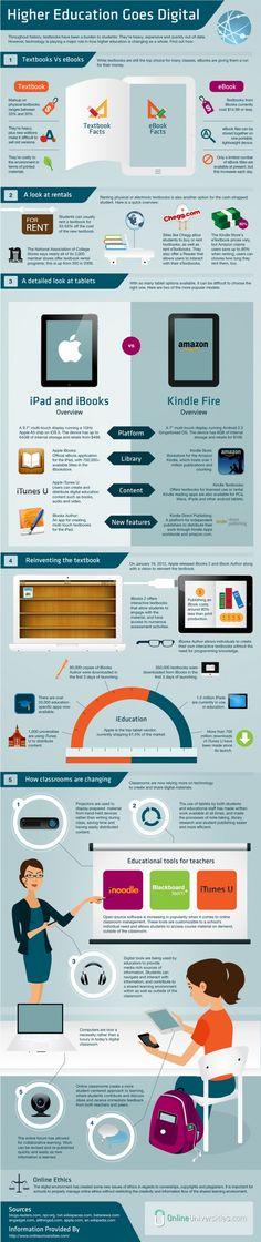 Higher Ed Goes Digital