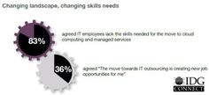 #SouthAfrica: 83% agreed #IT employees lack the skills needed for the move to #cloud computing & managed services
