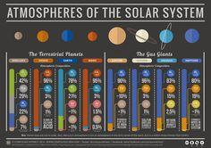 O Universo. Coñece a Vía Láctea e o Sistema Solar.