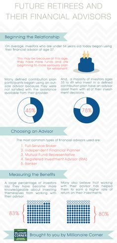 Future #Retirees and Their #Financial Advisors. This infographic shows how those participating in defined contribution plans feel about their financial #advisor.
