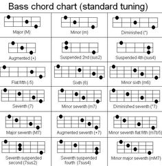 Music Theory Diagram Sorting B Charts Guitar Lowes Graphics