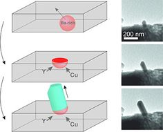 A mechanism of growth of anisotropic metal oxides that was predicted 20 years ago has been observed for the first time by researchers at the University of Bristol. The fabrication of nanowires of ternary and quaternary functional materials has become an important goal for their application in miniaturized circuits as diodes and transistors, coaxial gates and sensors.