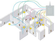 """IF YOU LOOKED IN YOUR WALLS.  You'd see a """"network"""" of electrical wires.  It could get confusing.  The colors help MAP a plan for the electrician and when he installs the wires he then knows what wires should be connected.   It helps so they dont have to rewire and helps prevent fires."""