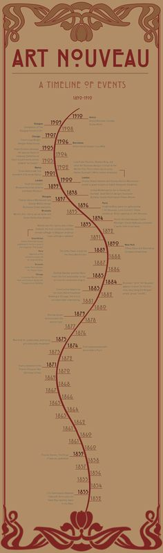 Art Nouveau - A Timeline of Events by Rachel Oke, via Behance