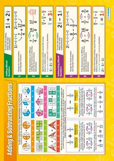 Adding & Subtracting Fractions Poster