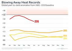 According to NASA data, not only was last monththe hottest July on record…