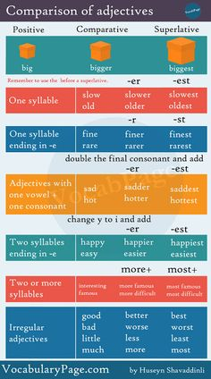 Comparison of adjectives http://www.vocabularypage.com/2017/03/the-comparative-and-superlative.html