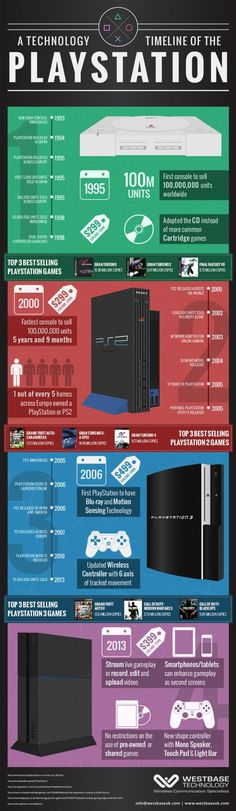 PS4 Infographic: A Technology Timeline Of The Sony PlayStation 4 And Its Previous Generations. This is a fun timeline of the PlayStation that shows when they were all launched and what the sales were like. It also includes the PS logo and icons of a game controller.