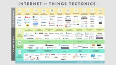 internet of things t