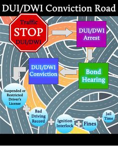 DUI / DWI Conviction Road Infographic - Avoid this route! #LifeSafer www.lifesafer.com