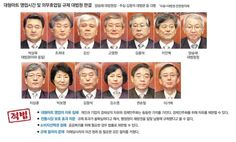 """대법관 전원 """"영업자유 본질적 침해 아니다…공익이 더 중요"""" : 네이버 뉴스"""
