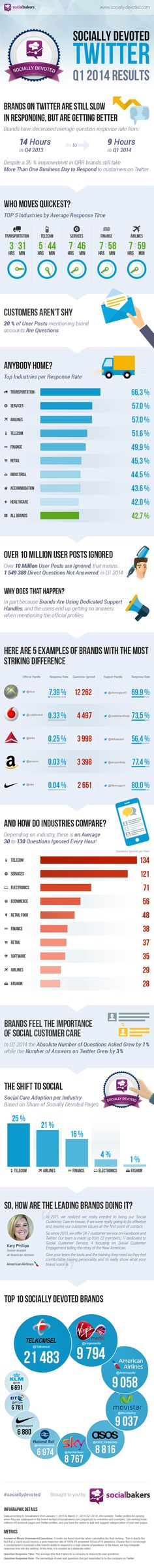 Socially Devoted Q1 Results: Good News and Bad News for #Twitter Social Care - #infographic #socialmedia