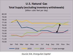 US Natural Gas Total