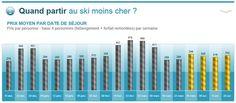 Quand partir au ski moins cher ? - 8 avril 2013
