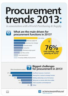 procurement infographic | Infographic: Procurement Trends 2013 - procurement drivers, investment ...