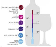 Ideal temperature at which wines should be served (Temperatura ideal em que os vinhos devem ser servidos) Cabernet Sauvignon, Sauvignon Blanc, Pinot Noir, 100 Roses, Dinning Etiquette, Wine Temperature, Wine Slow, Recycled Wine Corks, Mint Mojito