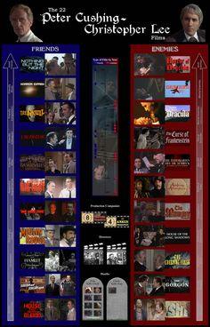 The Peter Cushing Christopher Lee Films by ~MissGidge on deviantART