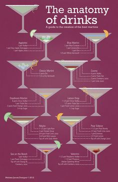 Anatomy of Drinks, via Flickr. Infographic poster. By Melissa Jarosz
