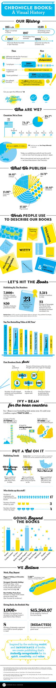 A Visual History of Chronicle Books (infographic)