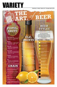Art of beer All Beer, Wine And Beer, Best Beer, Cocktail Drinks, Alcoholic Drinks, Beer Infographic, Vodka, Beer Art, Beer Poster