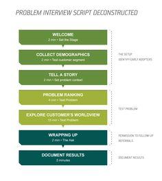 It's A Customer Development Problem, Not A Conversion Problem - Problem-Script-Deconstructed_White Product Development Process, Deconstruction, Social Media Marketing, Conversation, Interview, Scripts, Feelings, Pitch, Ash