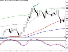 Extreme Swing Forex System | Learn Forex Trading