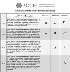 Sra. Spanglish: AAPPL Measures and IPAS ... instead of tests. Hmmmm