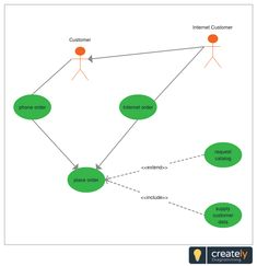 Inventory Order System Use Case Diagram Template | Use Case Diagram ...